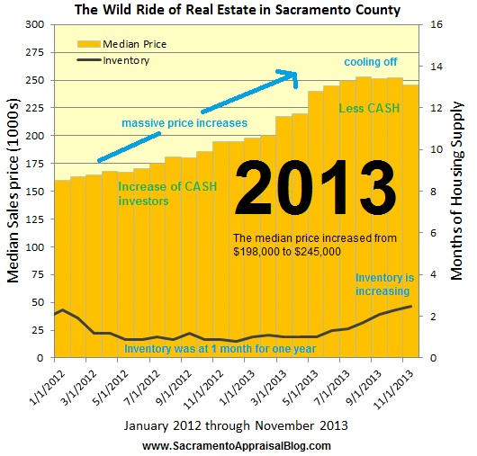 sacramento real estate market in 2013 - image by sacramento appraisal blog