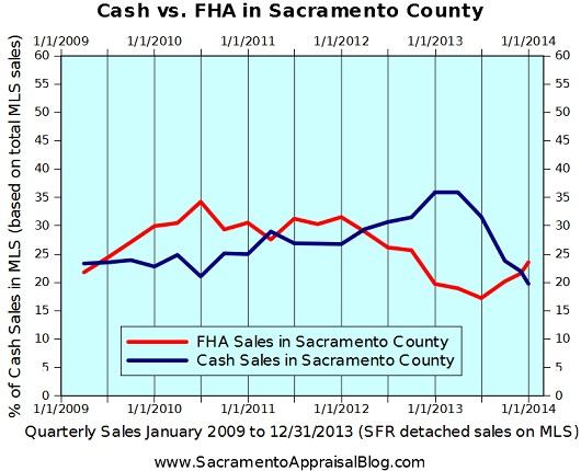 Cash FHA Sales in Sacramento County - graph by Sacramento home appraiser