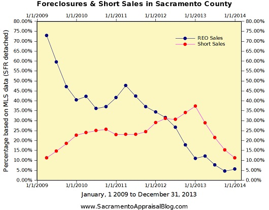 Foreclosures and Short Sales in Sacramento County - graph by Sacramento house appraiser