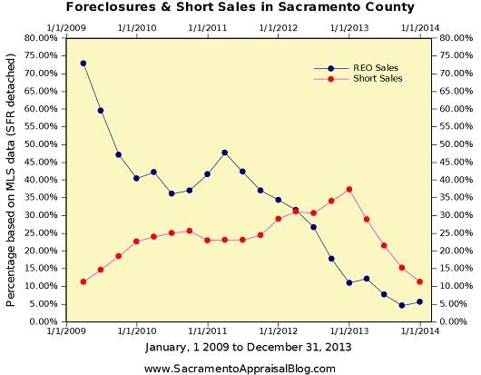 Foreclosures and Short Sales in Sacramento County - graph by Sacramento house appraiser