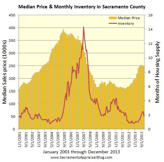 Sacramento market trends - graph by Sacramento home appraiser