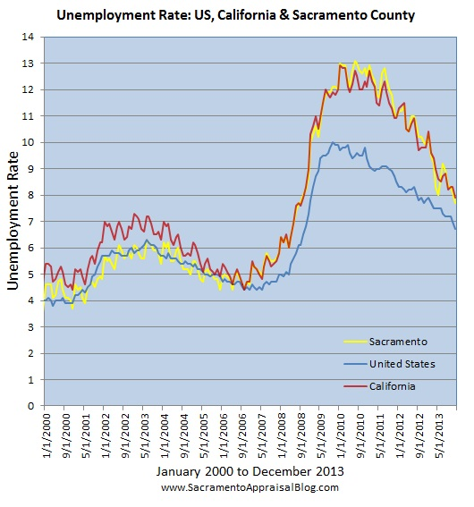 sacramento real estate market trend graph unemployment 2 by sacramento appraisal blog