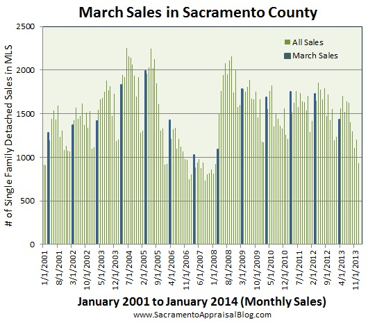 March sales in sacramento county by sacramento appraisal blog