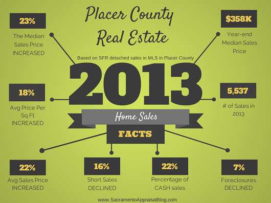 Placer-County-2013-Real-Estate-Recap-530