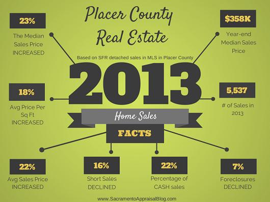 Placer-County-2013-Real-Estate-Recap-530