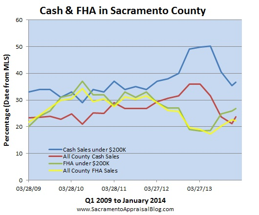 cash and fha sales in sacramento county by sacramento appraisal blog