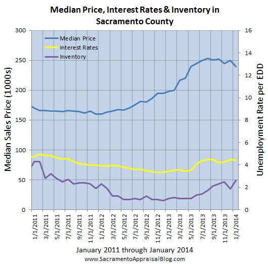 sacramento real estate market trend graph median price interest rates inventory since 2011 - by sacramento appraisal blog