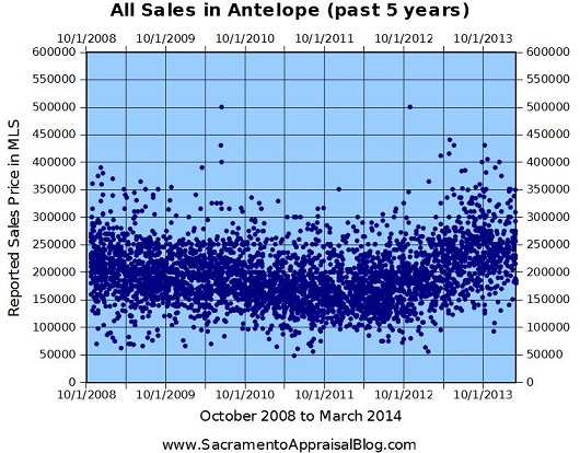 All Antelope Sales - 530