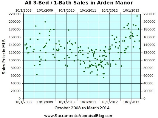 Arden Manor Sales - by Sacramento Appraisal Blog - 530