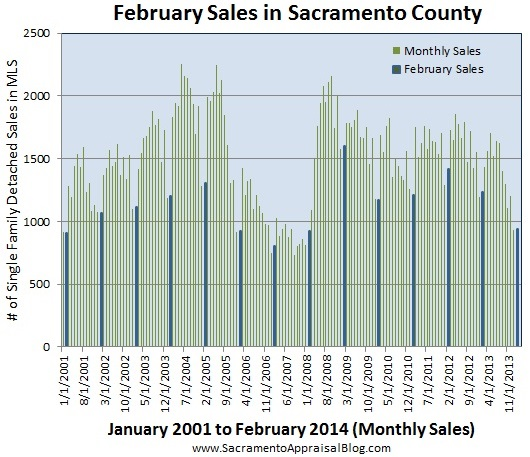 February sales in sacramento county by sacramento appraisal blog