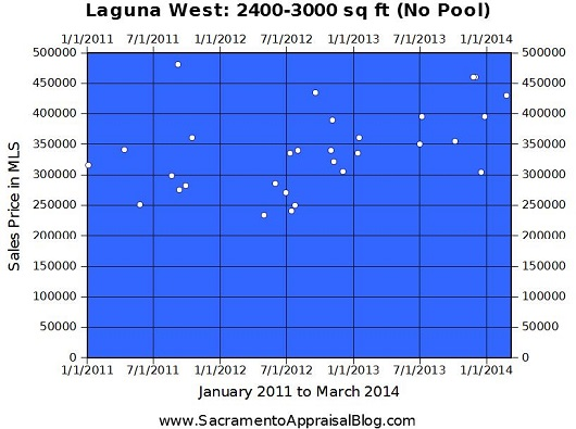 Laguna West Sales - 2400-3000 GLA - no pool - 530