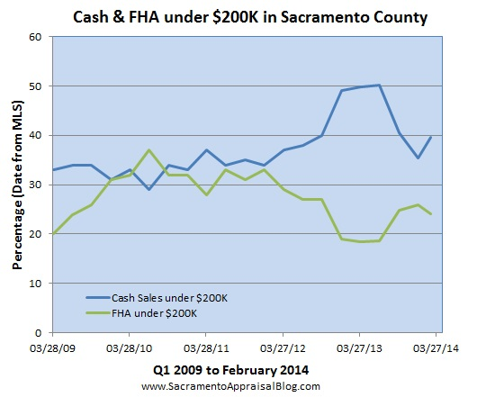 cash and fha sales under 200K in sacramento county by sacramento appraisal blog