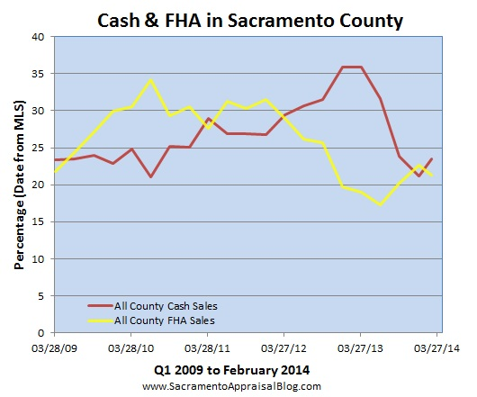 cash sales and fha sales in sacramento county by sacramento appraisal blog