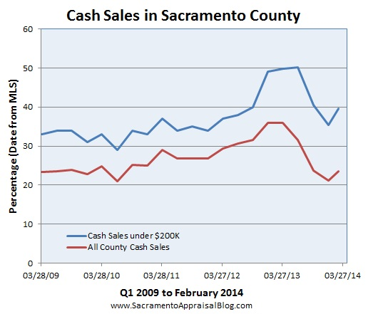 cash sales in sacramento county by sacramento appraisal blog UNDER 200K AND ALL SALES