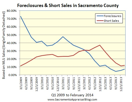 foreclosures and short sales in sacramento county by sacramento appraisal blog