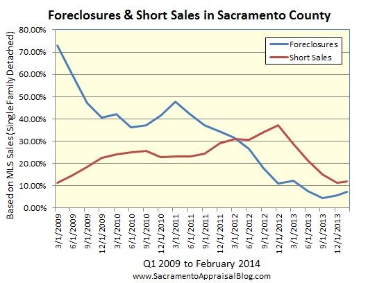 foreclosures and short sales in sacramento county by sacramento appraisal blog