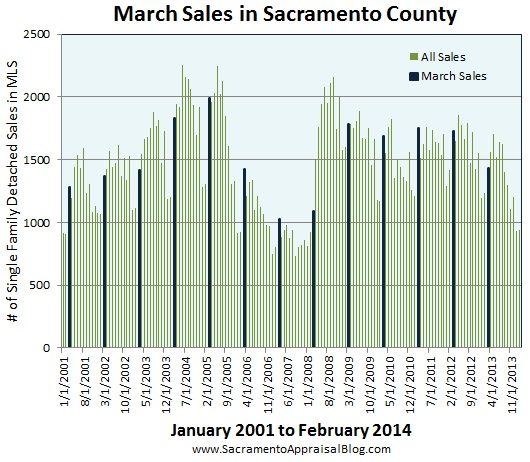 march sales in Sacramento