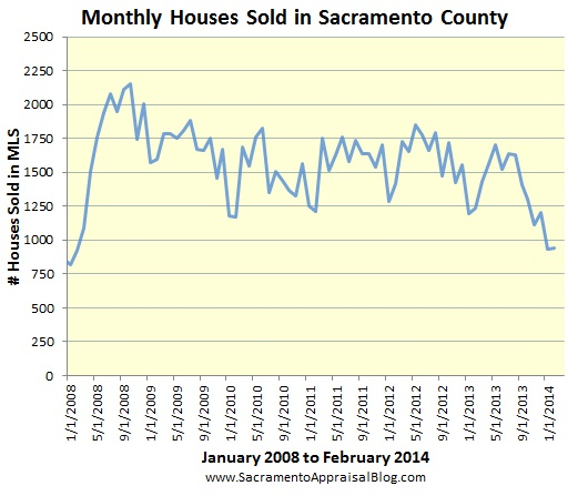 sacramento real estate market trend graph houses sold since 2008 by sacramento appraisal blog