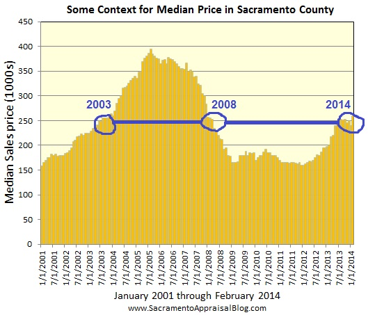sacramento real estate market trend graph median price and inventory since 2001 2 by sacramento appraisal blog
