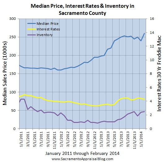 sacramento real estate market trend graph median price interest rates inventory since 2011 - by sacramento appraisal blog