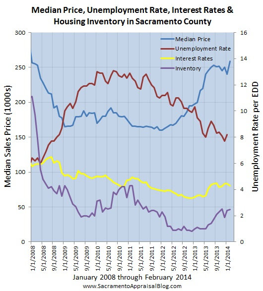 sacramento real estate market trend graph median price interest rates unemployment inventory since 2008 - by sacramento appraisal blog