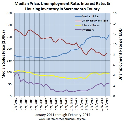 sacramento real estate market trend graph median price interest rates unemployment inventory since 2011 - by sacramento appraisal blog