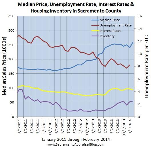 sacramento real estate market trend graph median price interest rates unemployment inventory since 2011 - by sacramento appraisal blog