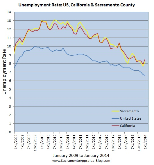 sacramento real estate market trend graph unemployment 4 by sacramento appraisal blog