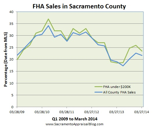 FHA sales in sacramento - by home appraiser blog