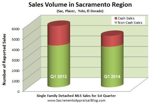 SACRAMENTO region sales volume - by sacramento appraisal blog