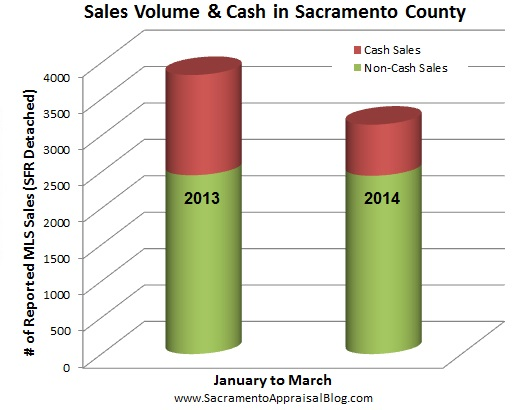 cash sales 2013 and 2014 in sacramento county - by home appraiser blog