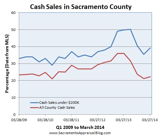 cash sales in sacramento - by home appraiser blog