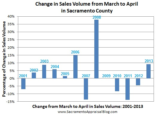 change in sales volume from march to april - by sacramento appraisal blog