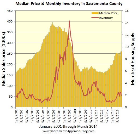 median price and inventory - by sacramento appraiser blog