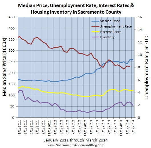 real estate trends in sacramento county with unemployment 2 - by sacramento appraiser blog