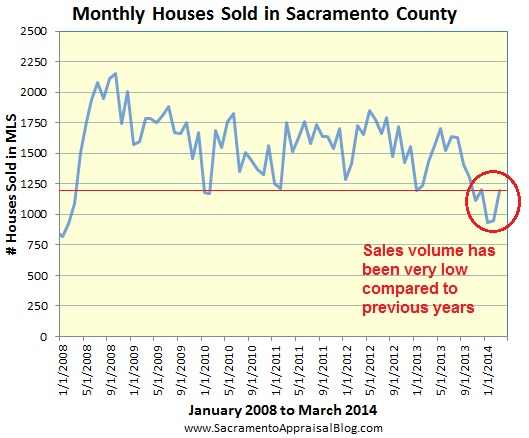 sales in sacramento - by home appraiser blog
