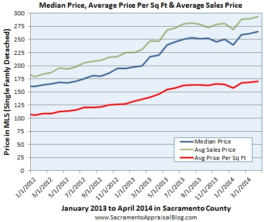 average price & average price per sq ft & median price by sacramento appraisal blog