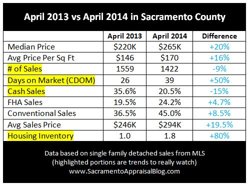 comparing april 2013 and april 2014 - by sacramento appraisal blog