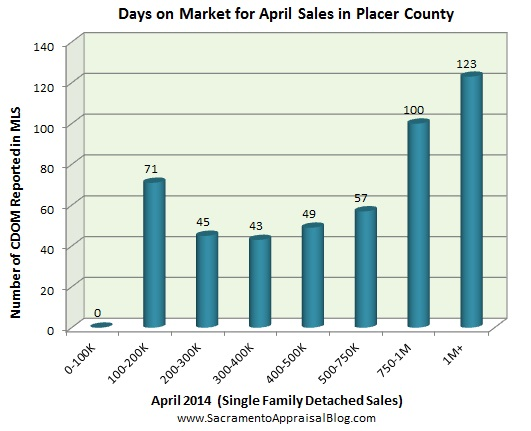 days on market for placer county by sacramento appraisal blog