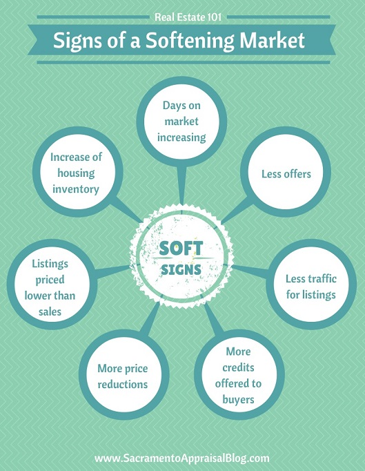 signs of a soft real estate market - by sacramento appraisal blog - 530