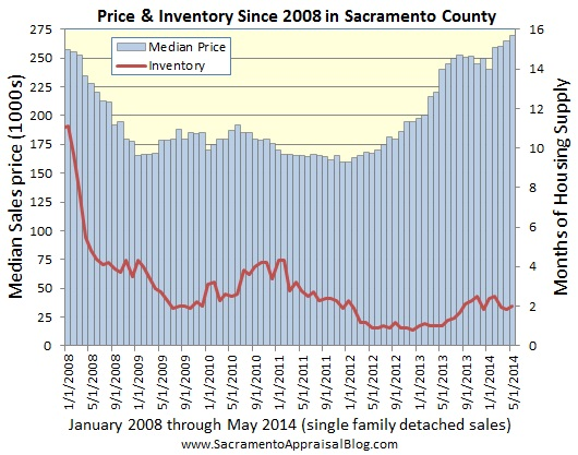 median price and inventory since 2008 - by sacramento appraisal blog