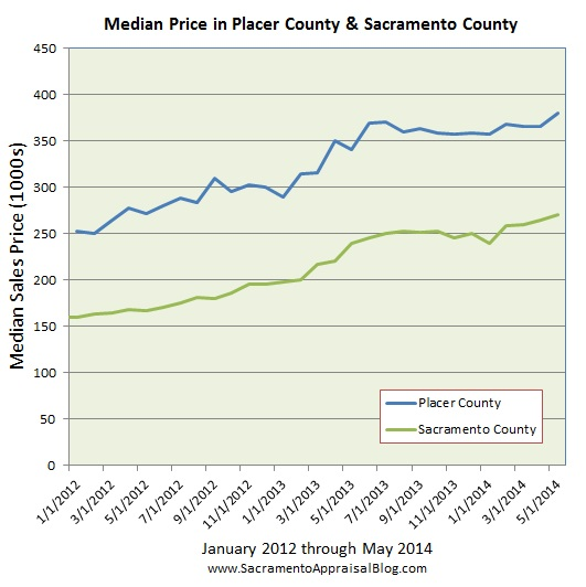 median price in placer county and sacramento county by sacramento appraisal blog