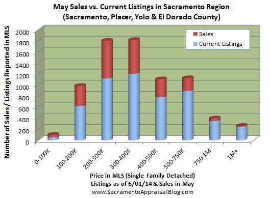 number of listings in Placer  Yolo El Dorado Sacramento - by home appraiser blog