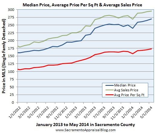 price metrics in sacramento county