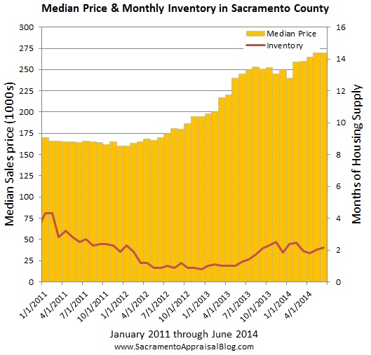 Median price and inventory since 2011 by sacramento appraisal blog