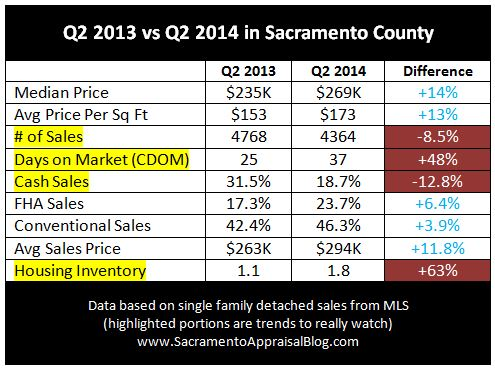 Q2 2013 and Q2 2014 comparison in Sacramento County