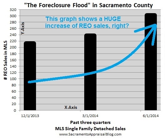 REO Fake Trends - manipulated graph  in Sacramento County