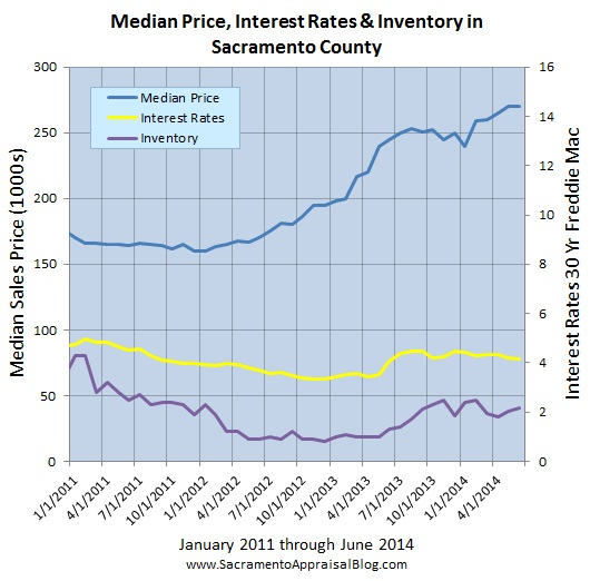 layers of the market since 2011 sacramento county - by sacramento appraisal blog