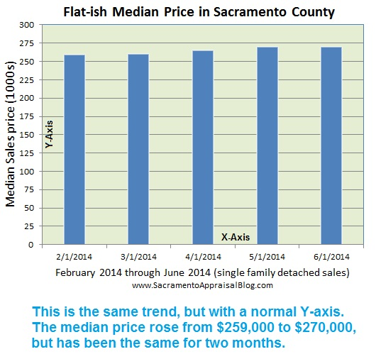 median price trend - by sacramento appraisal blog