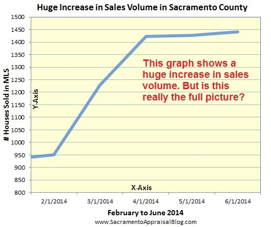 sales volume in sacramento county - fake graph - manipulated to show false trend - by sacramento appraisal blog